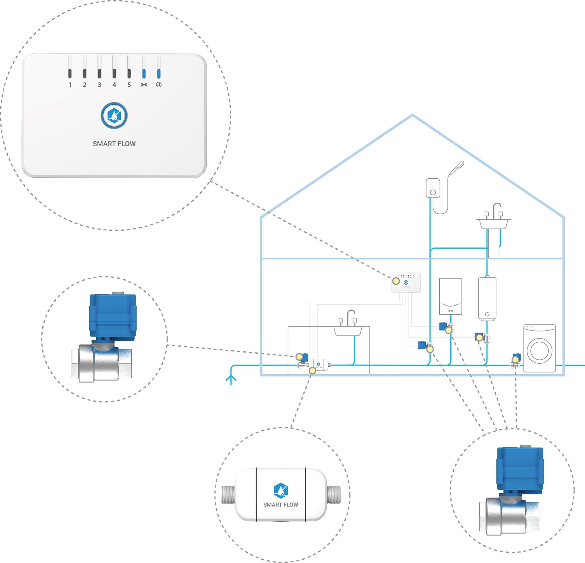 Smart-Flow-System-min